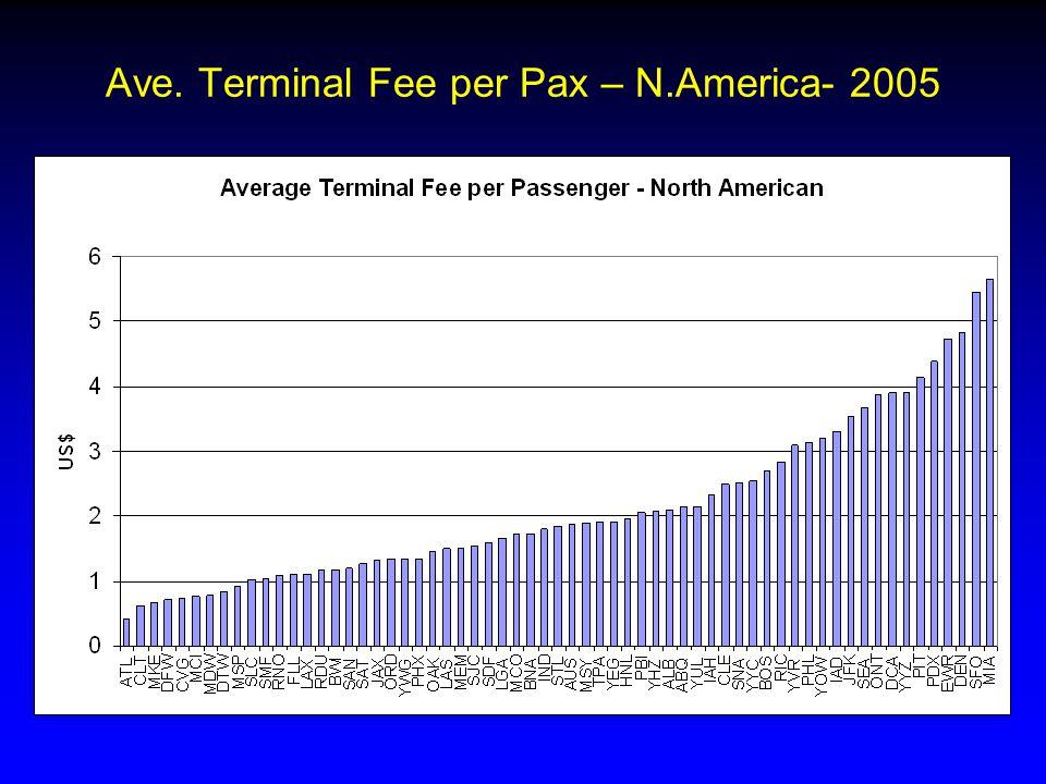 Ave. Terminal Fee per Pax – N.America- 2005