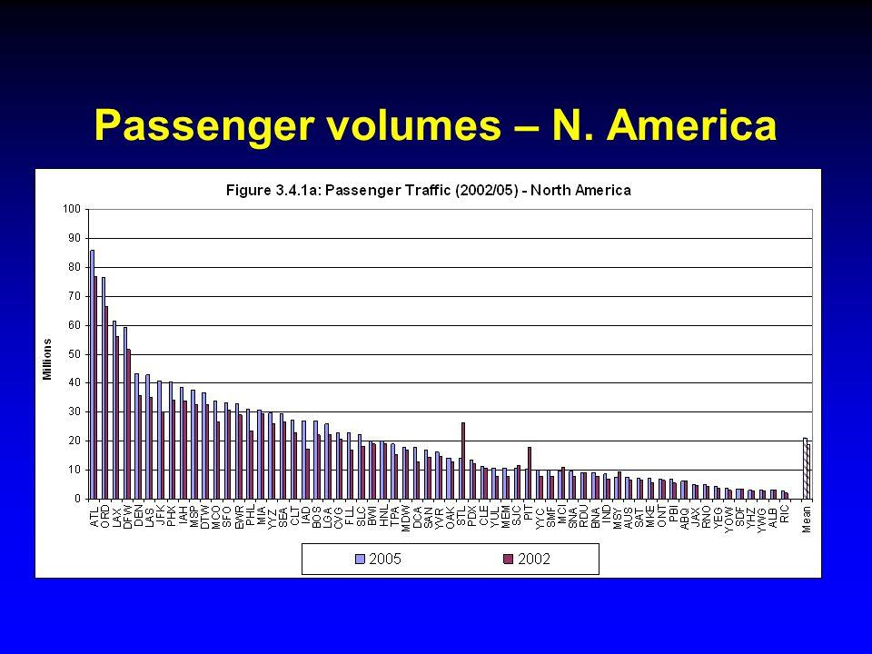 Passenger volumes – N. America