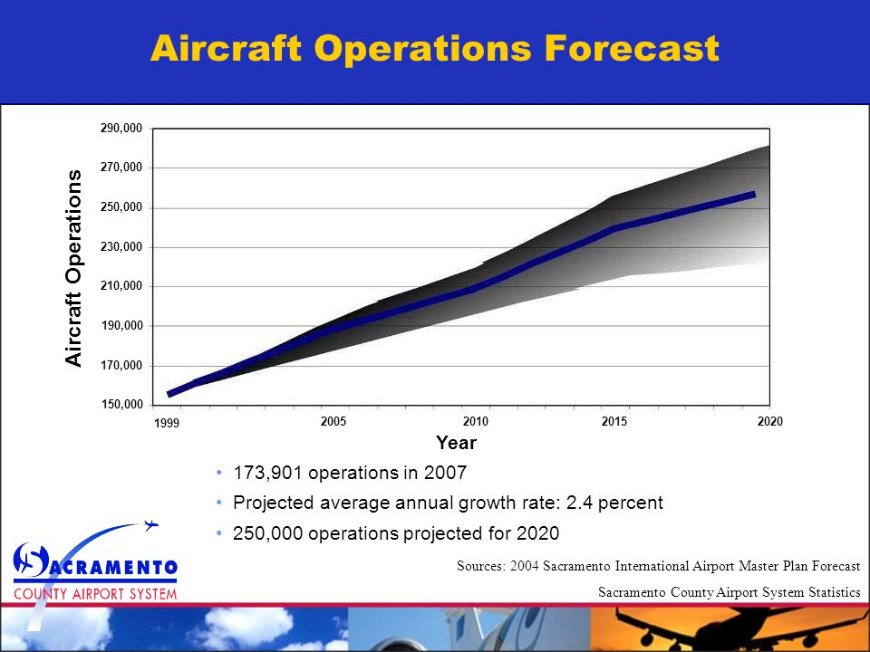 Aircraft Operations Forecast 173,901 operations in 2007 Projected average annual growth rate: 2.4 percent 250,000 operations projected for 2020 1999 2005201020152020 Year 150,000 170,000 190,000 210,000 230,000 250,000 270,000 290,000 Aircraft Operations Sources: 2004 Sacramento International Airport Master Plan Forecast Sacramento County Airport System Statistics