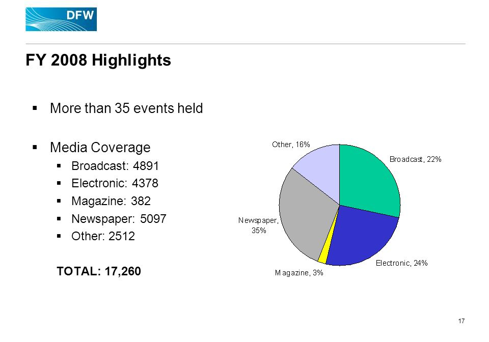 17 FY 2008 Highlights More than 35 events held Media Coverage Broadcast: 4891 Electronic: 4378 Magazine: 382 Newspaper: 5097 Other: 2512 TOTAL: 17,260
