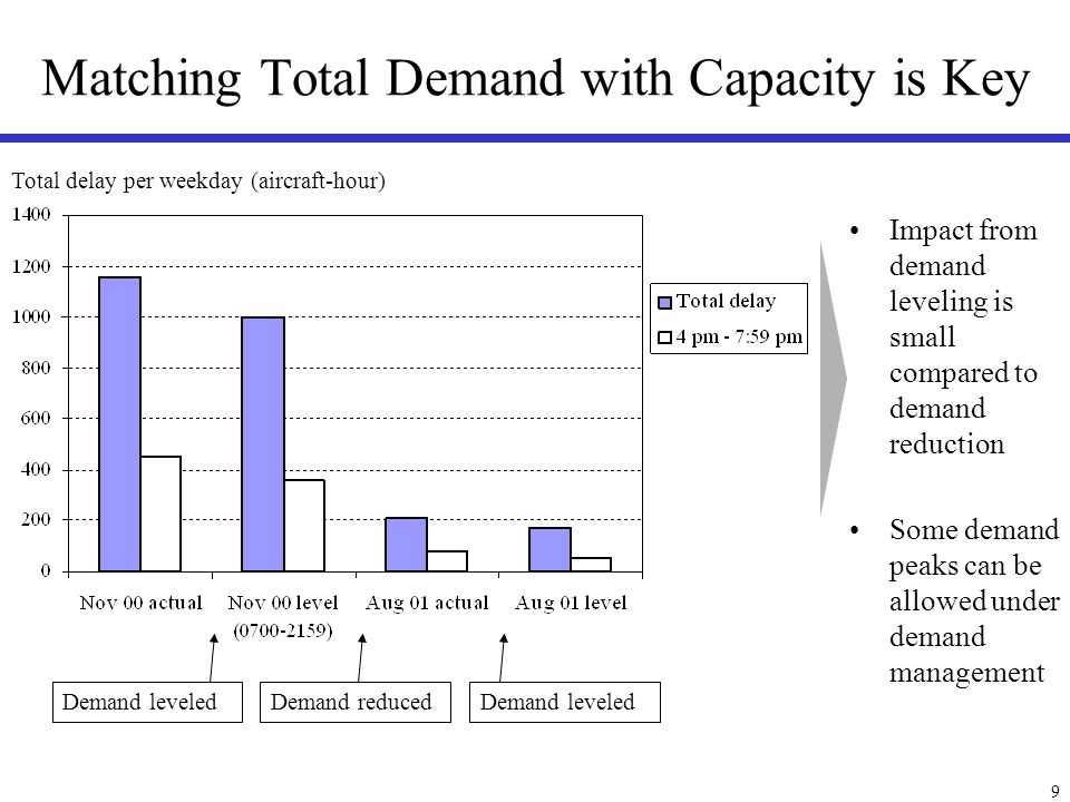 9 Matching Total Demand with Capacity is Key Total delay per weekday (aircraft-hour) Demand reducedDemand leveled Impact from demand leveling is small