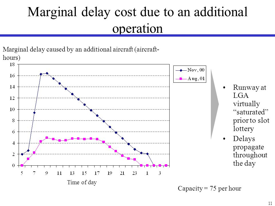 11 Marginal delay cost due to an additional operation Marginal delay caused by an additional aircraft (aircraft- hours) Time of day Runway at LGA virt