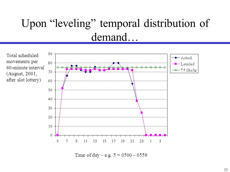 33 Upon leveling temporal distribution of demand… Time of day – e.g. 5 = 0500 – 0559 Total scheduled movements per 60-minute interval (August, 2001, a