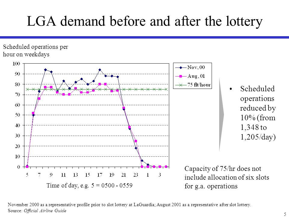 6 Small reduction in demand may lead to dramatic reduction in delays Minutes of delay per operation Average delay reduced by >80% during evening hours Lottery was critical in improving operating conditions at LGA Capacity = 75 operations/hr Time of day