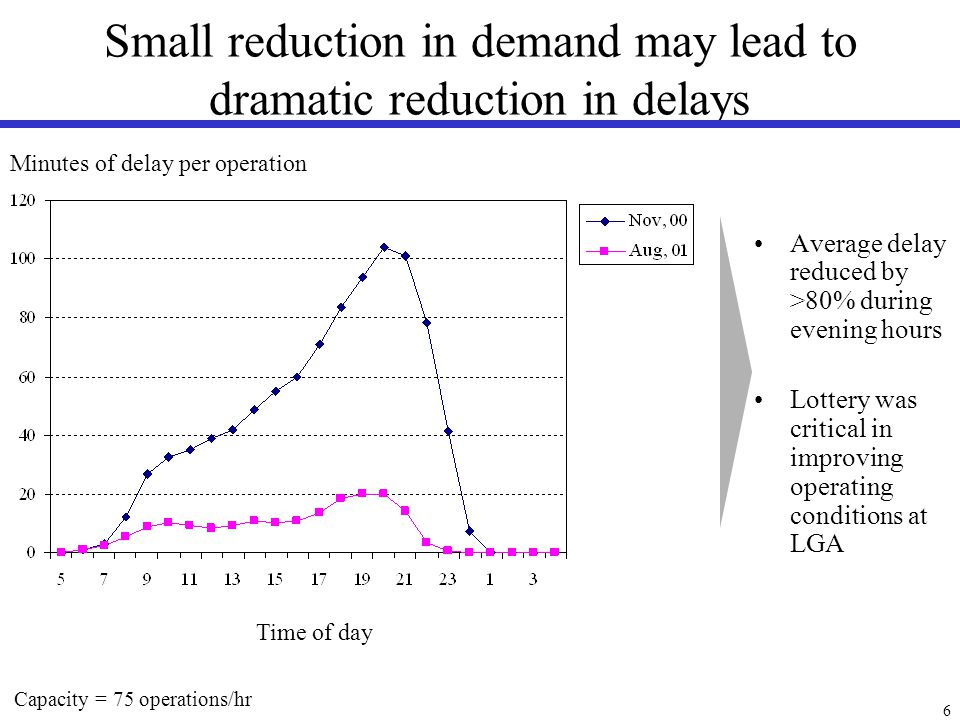 6 Small reduction in demand may lead to dramatic reduction in delays Minutes of delay per operation Average delay reduced by >80% during evening hours