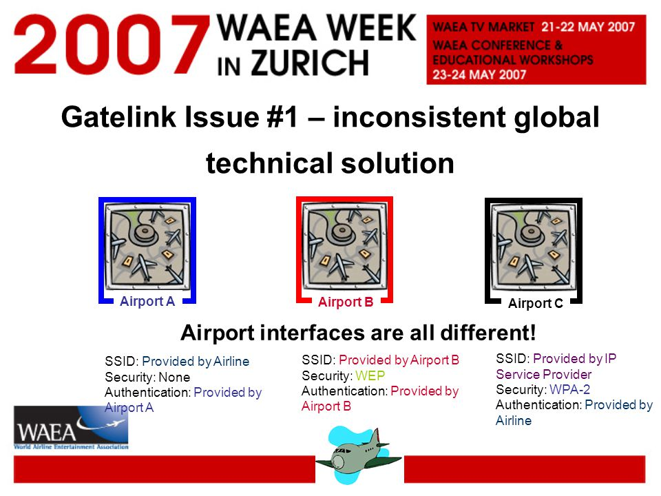 Gatelink Issue #1 – inconsistent global technical solution Airport A Airport BAirport C Airport interfaces are all different.