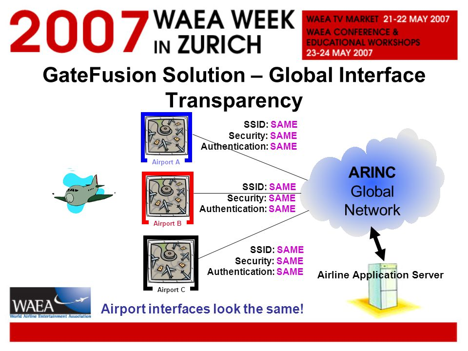 GateFusion Solution – Global Interface Transparency Airport A Airport B Airport C SSID: SAME Security: SAME Authentication: SAME Airline Application Server ARINC Global Network Airport interfaces look the same.