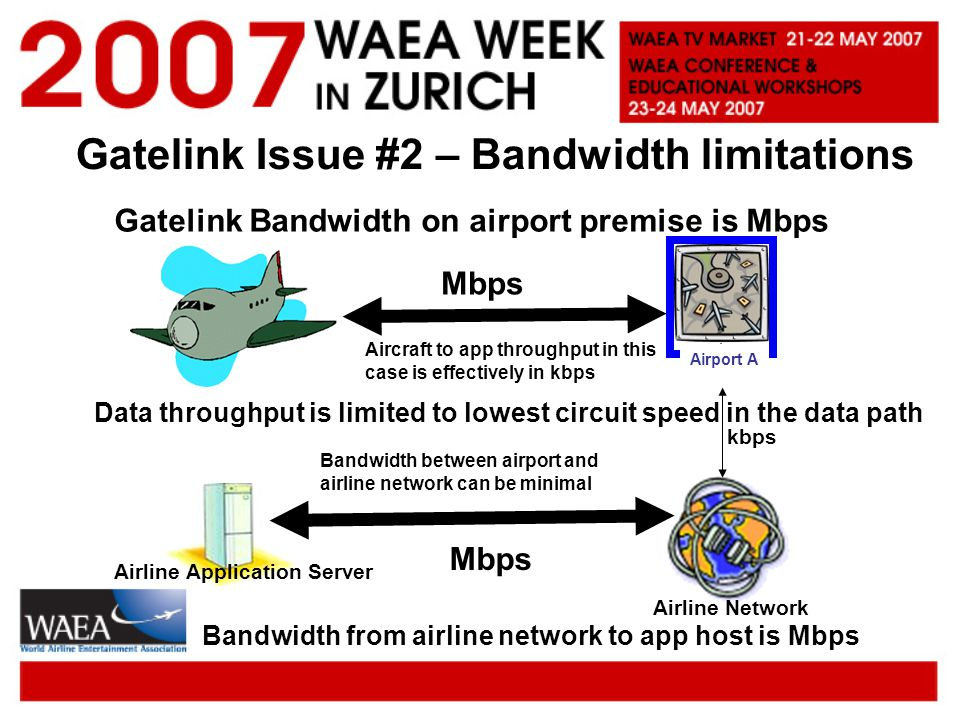 Gatelink Issue #2 – Bandwidth limitations Airport A Airline Network Airline Application Server Gatelink Bandwidth on airport premise is Mbps Mbps kbps Data throughput is limited to lowest circuit speed in the data path Mbps Bandwidth between airport and airline network can be minimal Bandwidth from airline network to app host is Mbps Aircraft to app throughput in this case is effectively in kbps