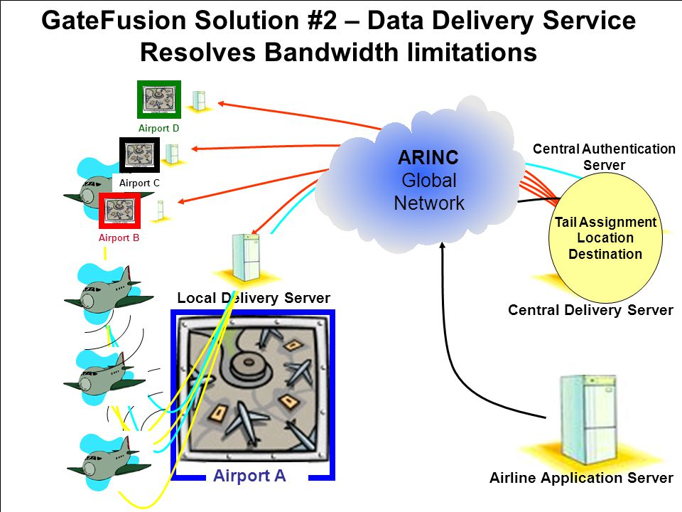 Airport A Central Authentication Server ARINC Global Network Airline Application Server Local Delivery Server Central Delivery Server GateFusion Solution #2 – Data Delivery Service Resolves Bandwidth limitations Airport B Airport C Airport D Tail Assignment Location Destination