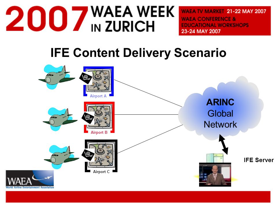 IFE Content Delivery Scenario Airport A Airport B Airport C IFE Server ARINC Global Network Airport A