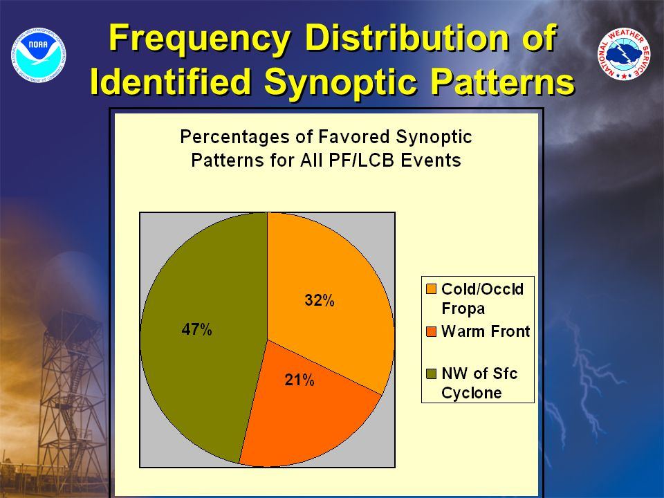Frequency Distribution of Identified Synoptic Patterns