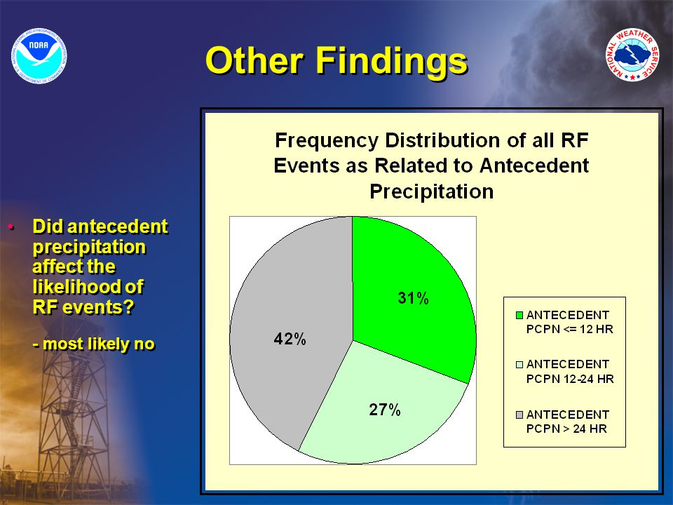 Other Findings Did antecedent precipitation affect the likelihood of RF events.
