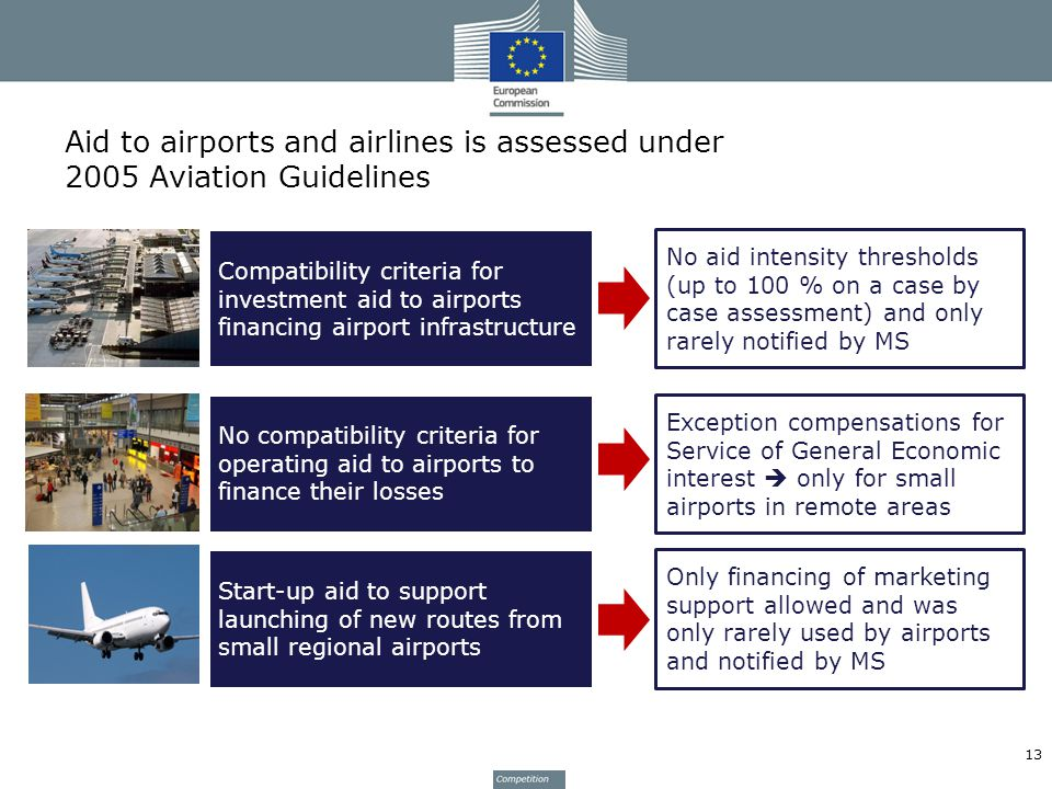 Aid to airports and airlines is assessed under 2005 Aviation Guidelines 13 Compatibility criteria for investment aid to airports financing airport infrastructure No compatibility criteria for operating aid to airports to finance their losses Start-up aid to support launching of new routes from small regional airports No aid intensity thresholds (up to 100 % on a case by case assessment) and only rarely notified by MS Exception compensations for Service of General Economic interest only for small airports in remote areas Only financing of marketing support allowed and was only rarely used by airports and notified by MS