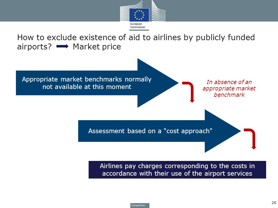 How to exclude existence of aid to airlines by publicly funded airports.
