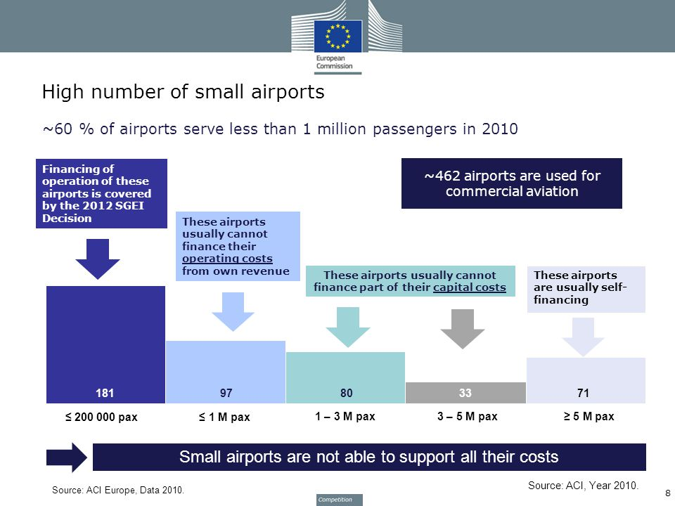 High number of small airports 8 ~60 % of airports serve less than 1 million passengers in 2010 Source: ACI Europe, Data 2010.