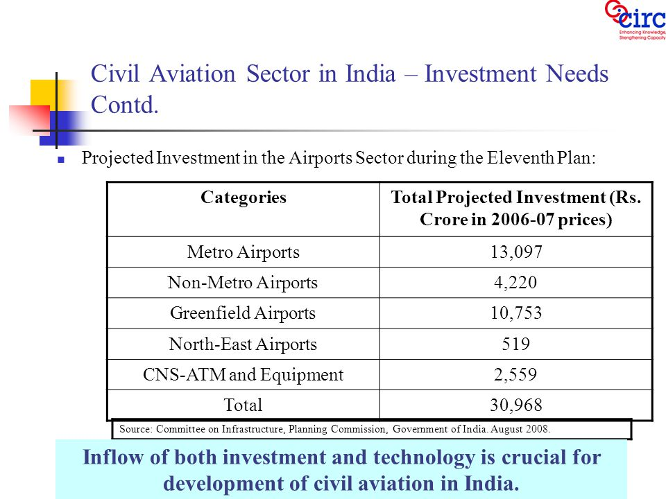 Civil Aviation Sector in India – Investment Needs Contd.