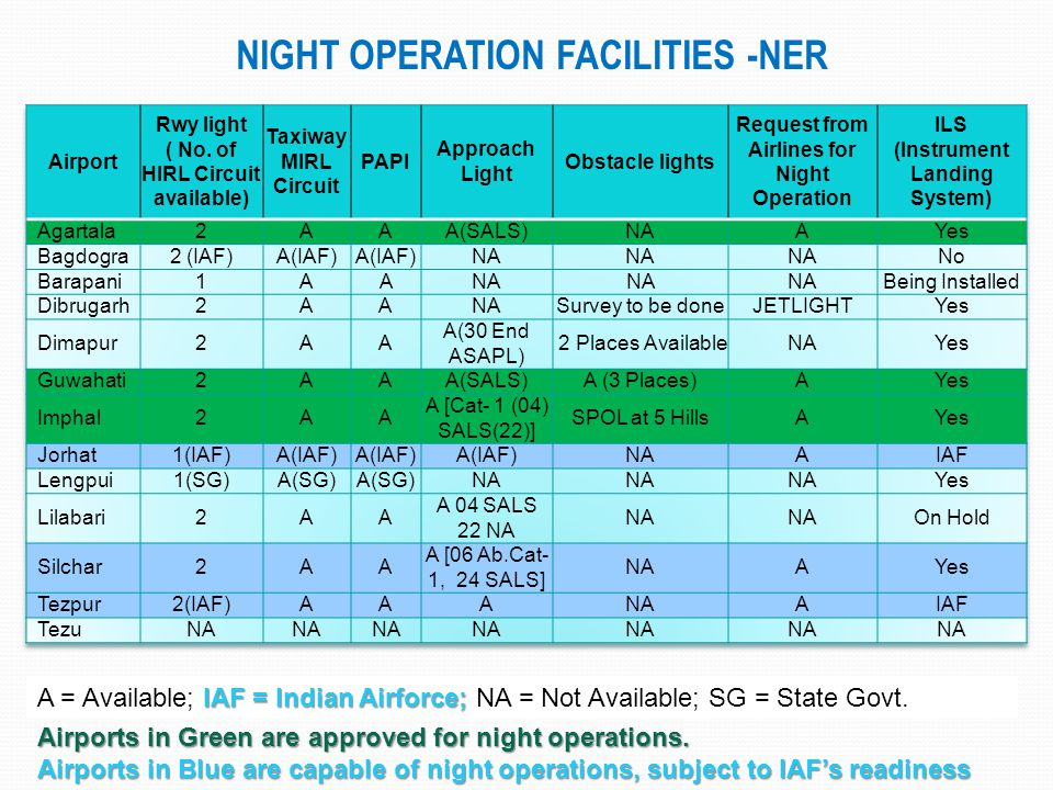 NIGHT OPERATION FACILITIES -NER IAF = Indian Airforce; A = Available; IAF = Indian Airforce; NA = Not Available; SG = State Govt. Airports in Green ar