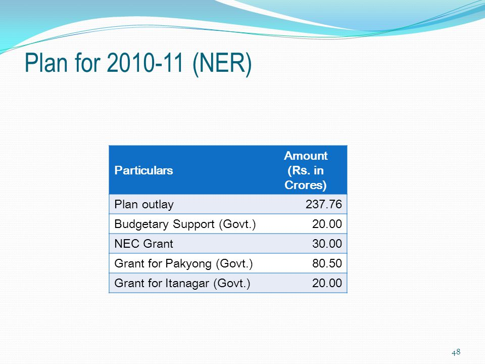 Plan for 2010-11 (NER) Particulars Amount ( Rs. in Crores) Plan outlay237.76 Budgetary Support (Govt.)20.00 NEC Grant30.00 Grant for Pakyong (Govt.)80