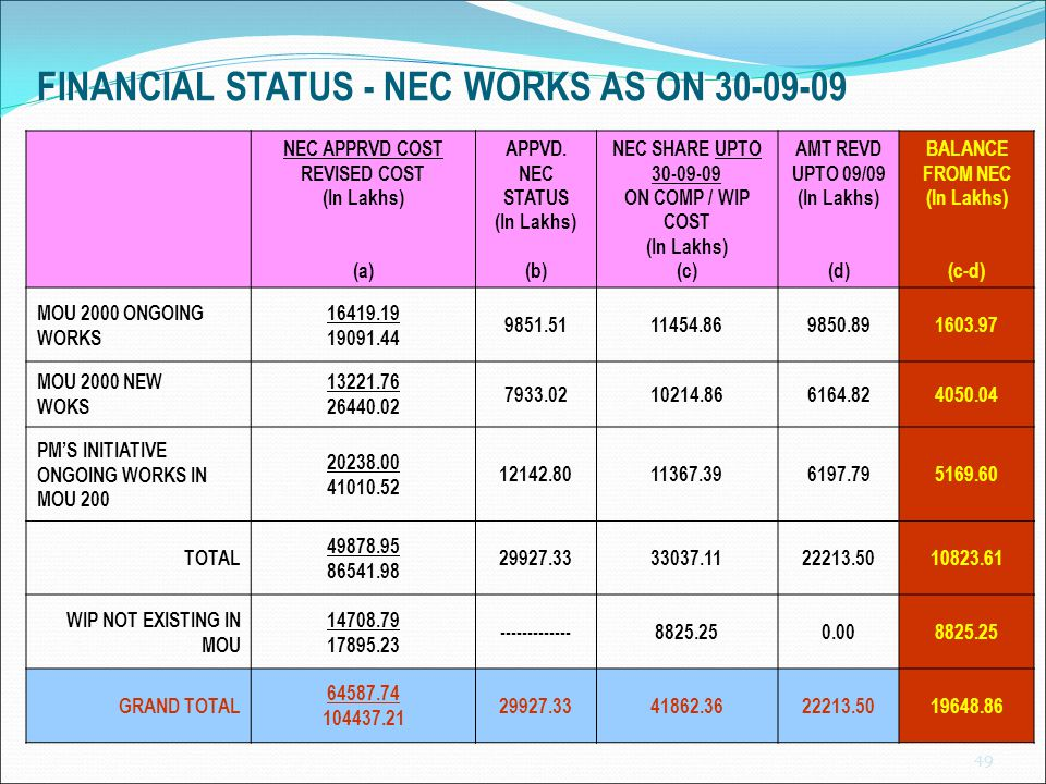 FINANCIAL STATUS - NEC WORKS AS ON 30-09-09 NEC APPRVD COST REVISED COST (In Lakhs) (a) APPVD. NEC STATUS (In Lakhs) (b) NEC SHARE UPTO 30-09-09 ON CO