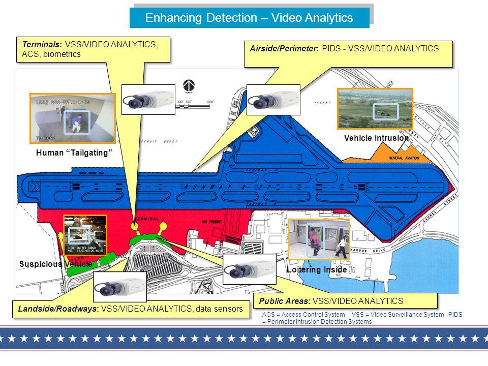Terminals: VSS/VIDEO ANALYTICS, ACS, biometrics Enhancing Detection – Video Analytics Airside/Perimeter: PIDS - VSS/VIDEO ANALYTICS Landside/Roadways:
