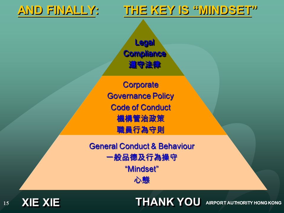 AIRPORT AUTHORITY HONG KONG 15 AND FINALLY: THE KEY IS MINDSET General Conduct & Behaviour Mindset Corporate Governance Policy Code of Conduct LegalCo