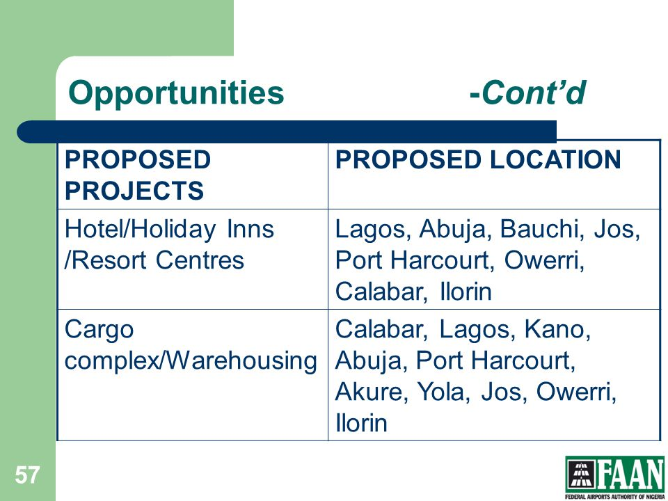 Opportunities-Contd PROPOSED PROJECTS PROPOSED LOCATION Hotel/Holiday Inns /Resort Centres Lagos, Abuja, Bauchi, Jos, Port Harcourt, Owerri, Calabar,