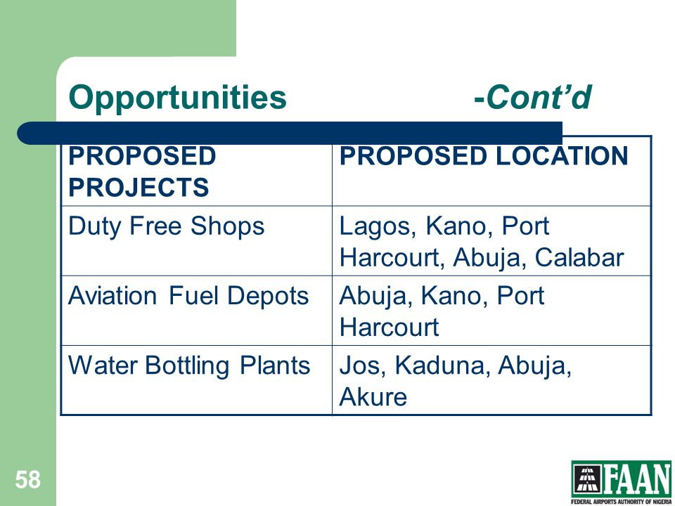 Opportunities-Contd PROPOSED PROJECTS PROPOSED LOCATION Duty Free ShopsLagos, Kano, Port Harcourt, Abuja, Calabar Aviation Fuel DepotsAbuja, Kano, Por