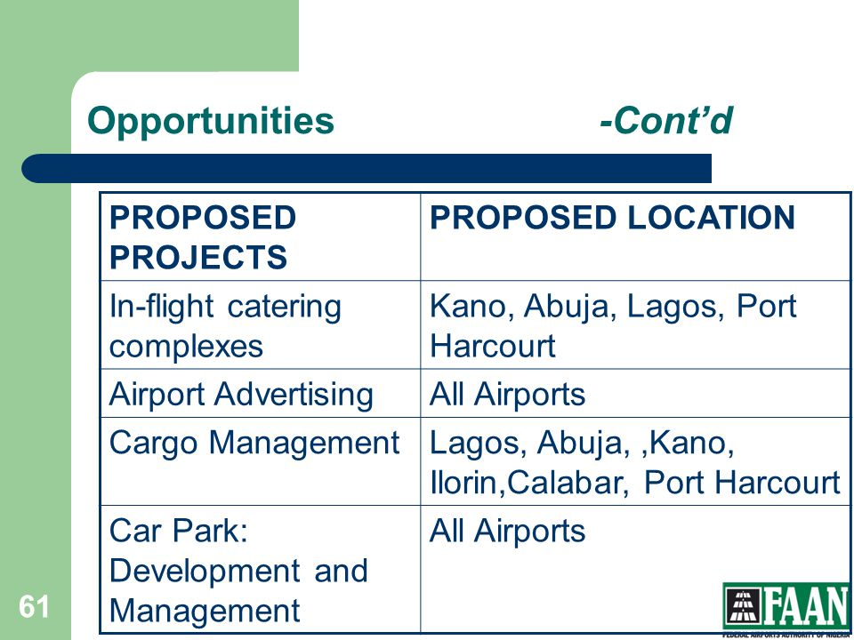 Opportunities-Contd PROPOSED PROJECTS PROPOSED LOCATION In-flight catering complexes Kano, Abuja, Lagos, Port Harcourt Airport AdvertisingAll Airports