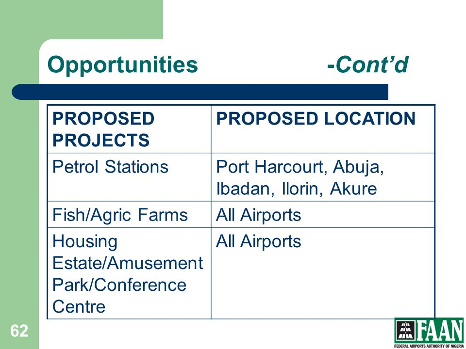 PROPOSED PROJECTS PROPOSED LOCATION Petrol StationsPort Harcourt, Abuja, Ibadan, Ilorin, Akure Fish/Agric FarmsAll Airports Housing Estate/Amusement P