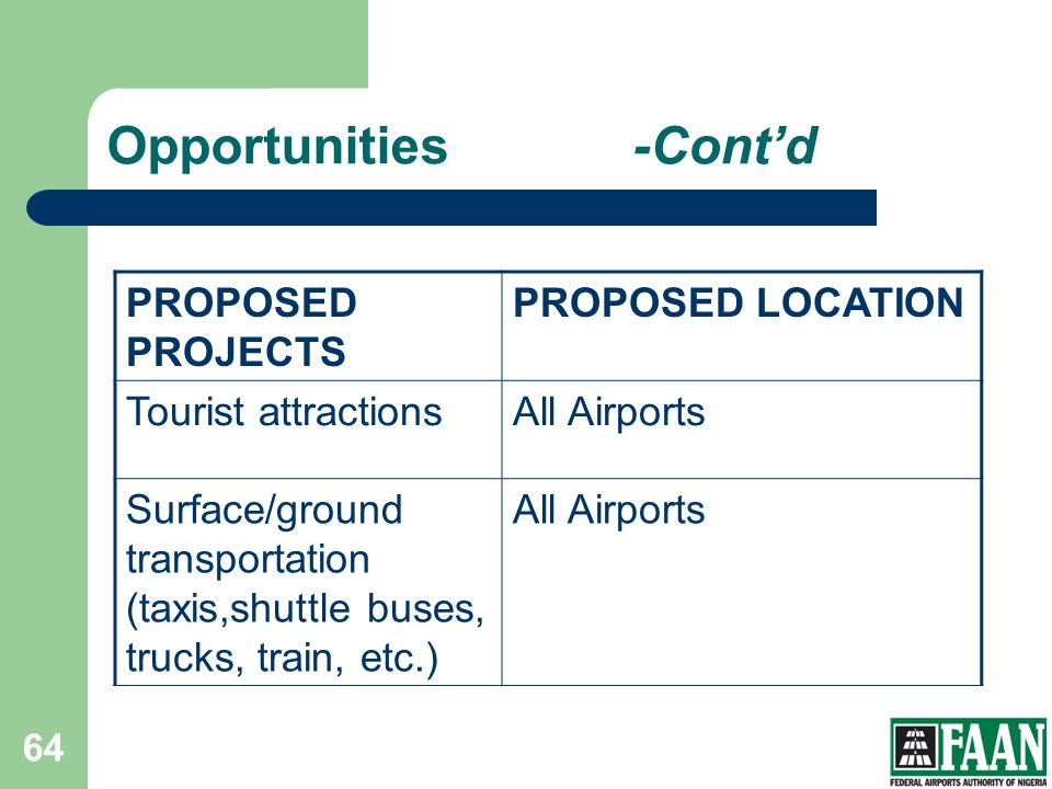 Opportunities-Contd PROPOSED PROJECTS PROPOSED LOCATION Tourist attractionsAll Airports Surface/ground transportation (taxis,shuttle buses, trucks, tr