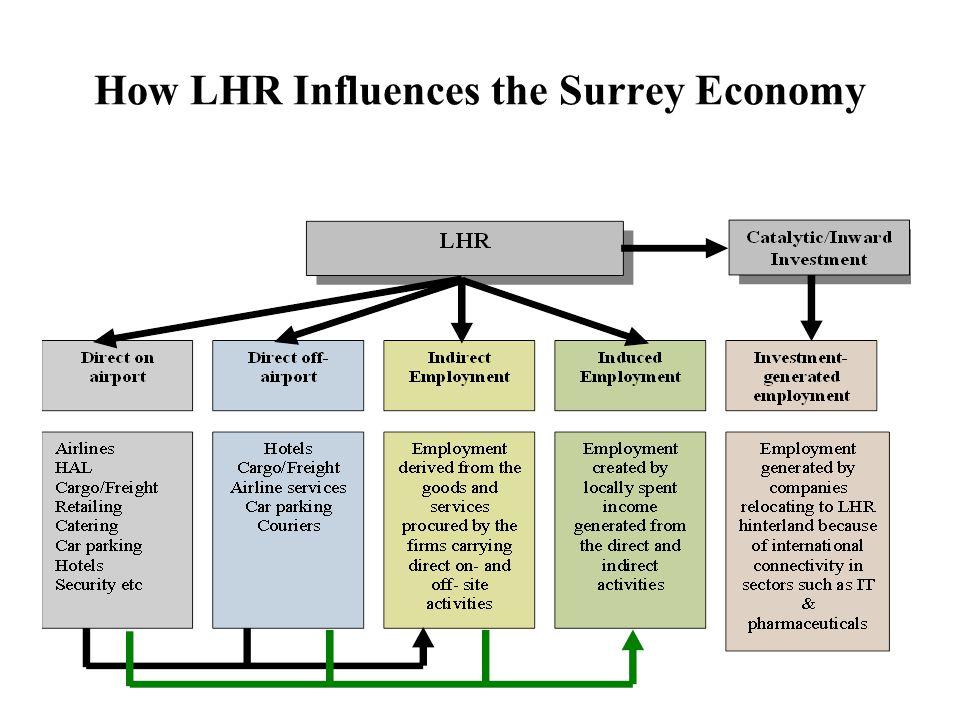 How LHR Influences the Surrey Economy
