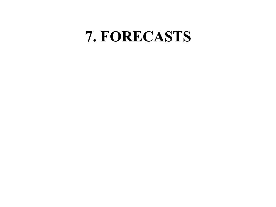 7. FORECASTS