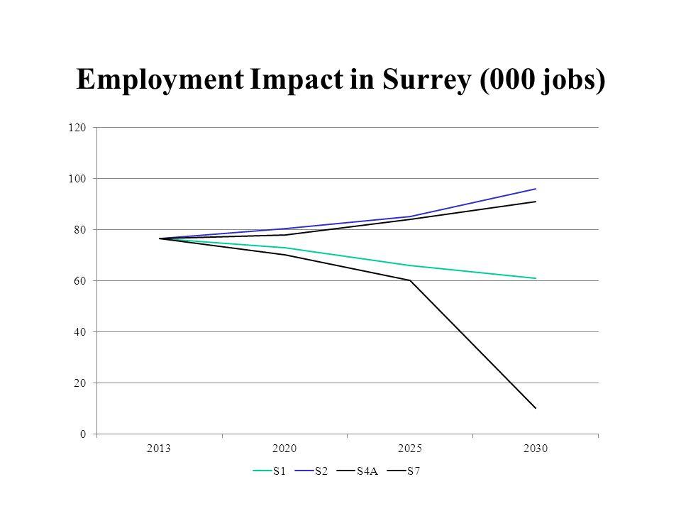 Employment Impact in Surrey (000 jobs)