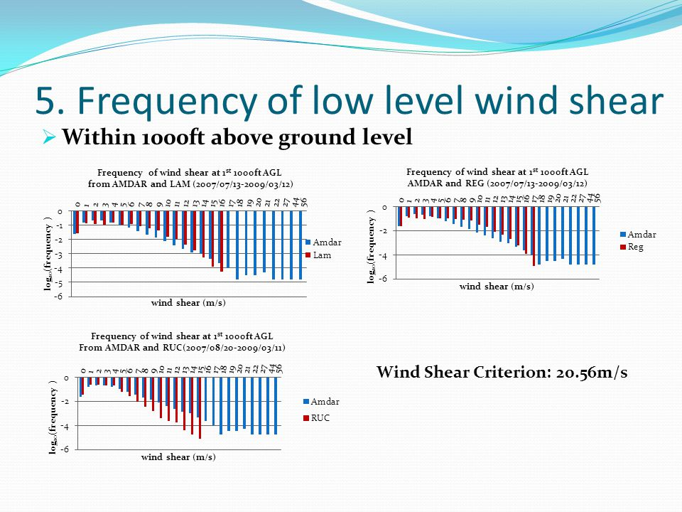 5. Frequency of low level wind shear Within 1000ft above ground level Wind Shear Criterion: 20.56m/s