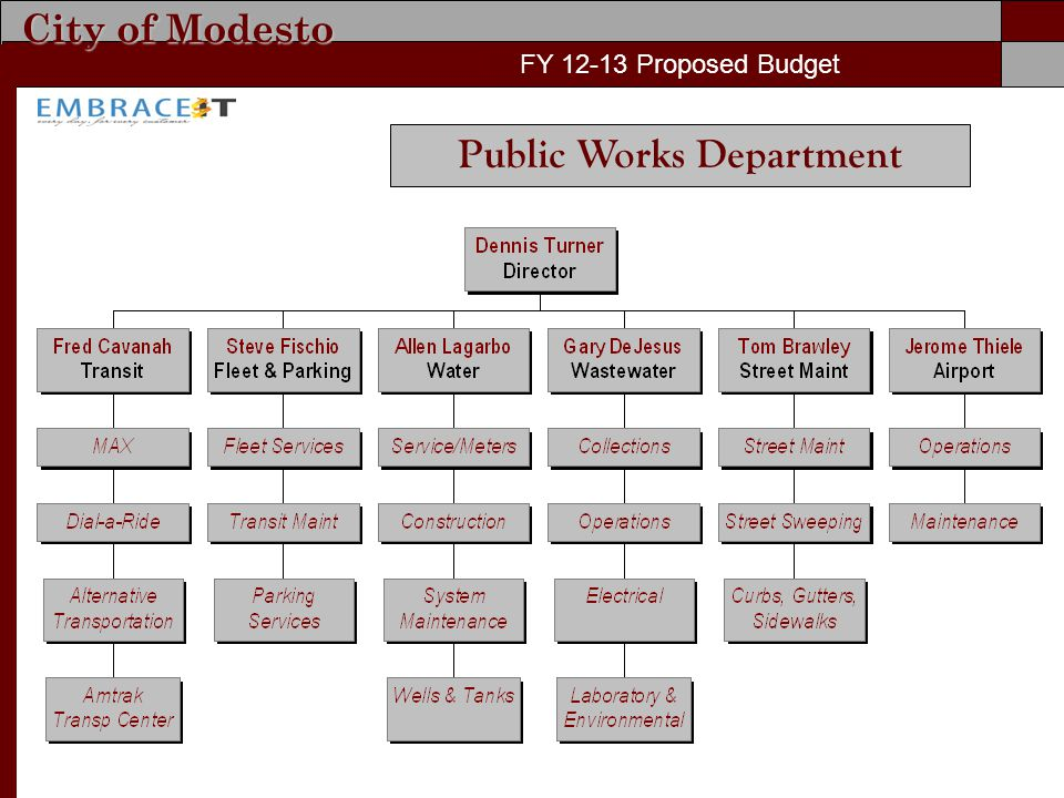 City of Modesto FY Proposed Budget Public Works Department