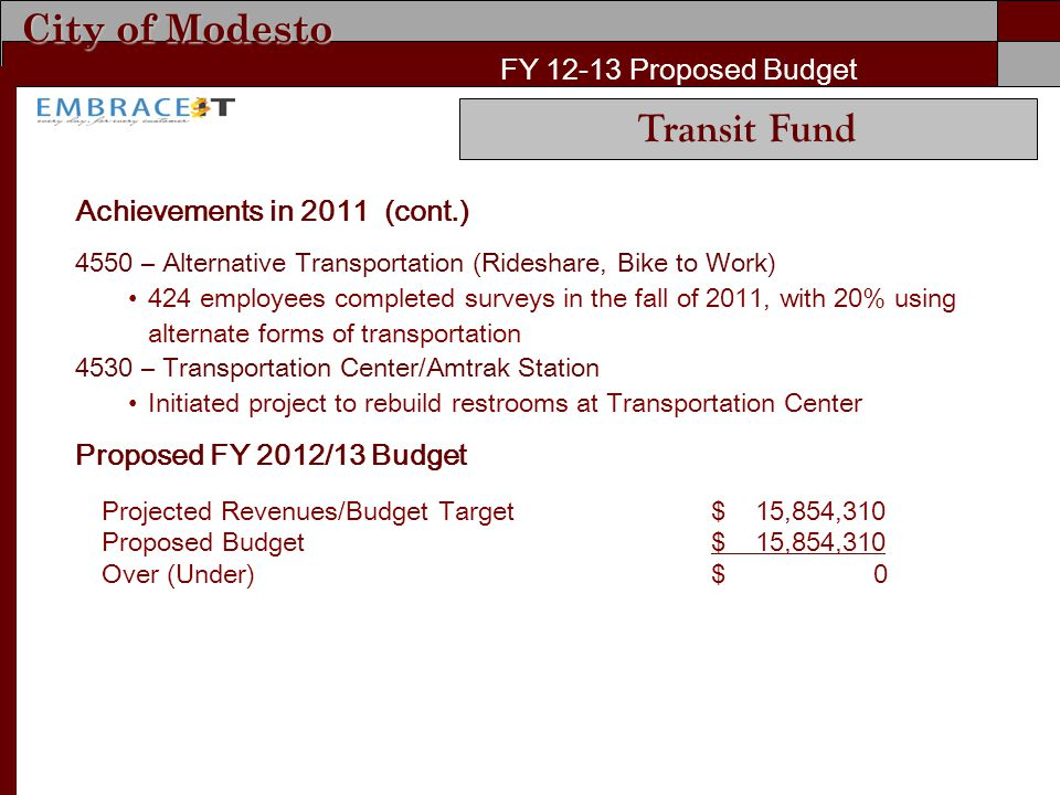 City of Modesto FY Proposed Budget Achievements in 2011 (cont.) 4550 – Alternative Transportation (Rideshare, Bike to Work) 424 employees completed surveys in the fall of 2011, with 20% using alternate forms of transportation 4530 – Transportation Center/Amtrak Station Initiated project to rebuild restrooms at Transportation Center Proposed FY 2012/13 Budget Projected Revenues/Budget Target$ 15,854,310 Proposed Budget$ 15,854,310 Over (Under)$ 0 Transit Fund