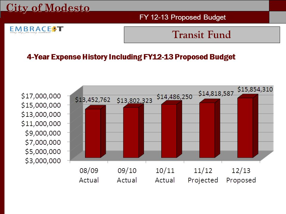 City of Modesto FY 12-13 Proposed Budget 4-Year Expense History Including FY12-13 Proposed Budget FY 12-13 Proposed Budget Transit Fund