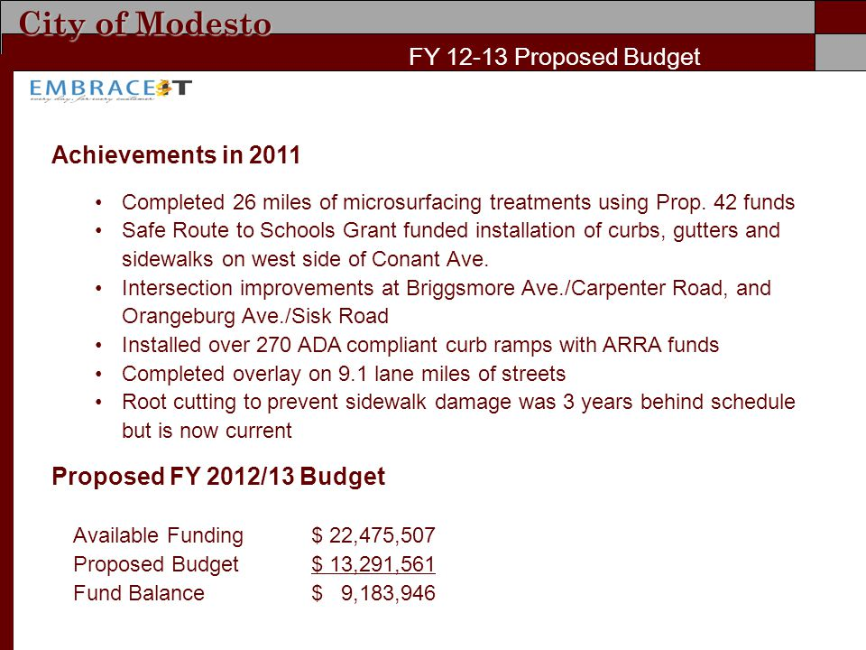 City of Modesto FY Proposed Budget Achievements in 2011 Completed 26 miles of microsurfacing treatments using Prop.