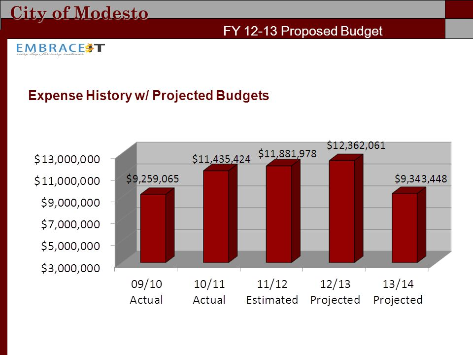 City of Modesto FY Proposed Budget Expense History w/ Projected Budgets