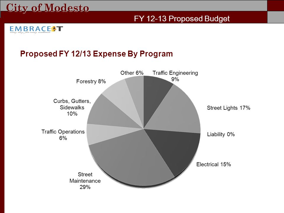 City of Modesto FY Proposed Budget Proposed FY 12/13 Expense By Program