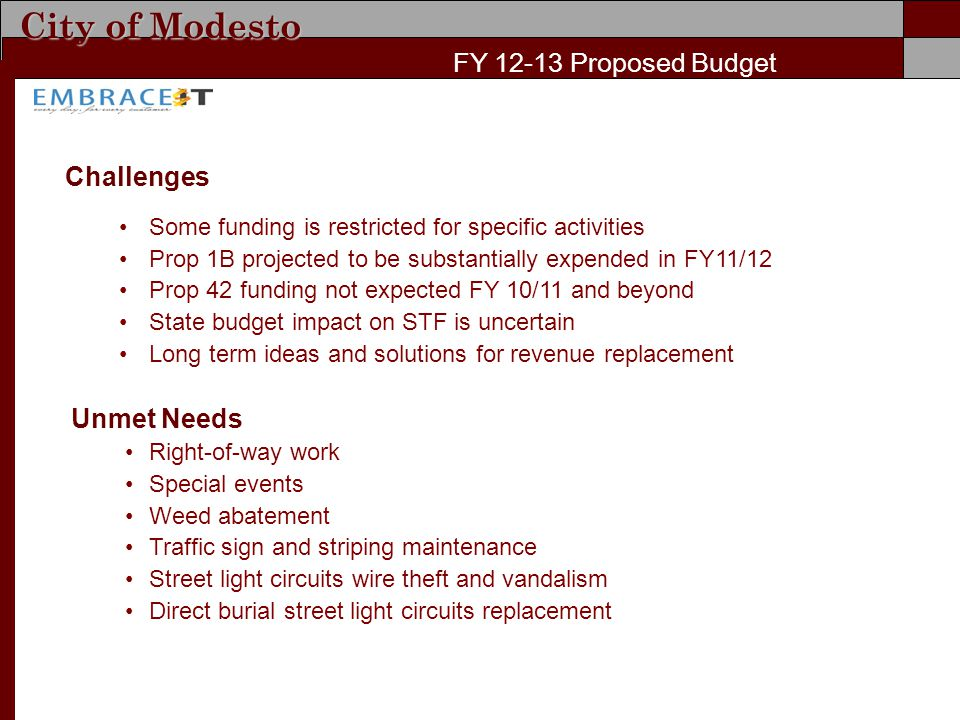 City of Modesto FY Proposed Budget Challenges Some funding is restricted for specific activities Prop 1B projected to be substantially expended in FY11/12 Prop 42 funding not expected FY 10/11 and beyond State budget impact on STF is uncertain Long term ideas and solutions for revenue replacement Unmet Needs Right-of-way work Special events Weed abatement Traffic sign and striping maintenance Street light circuits wire theft and vandalism Direct burial street light circuits replacement