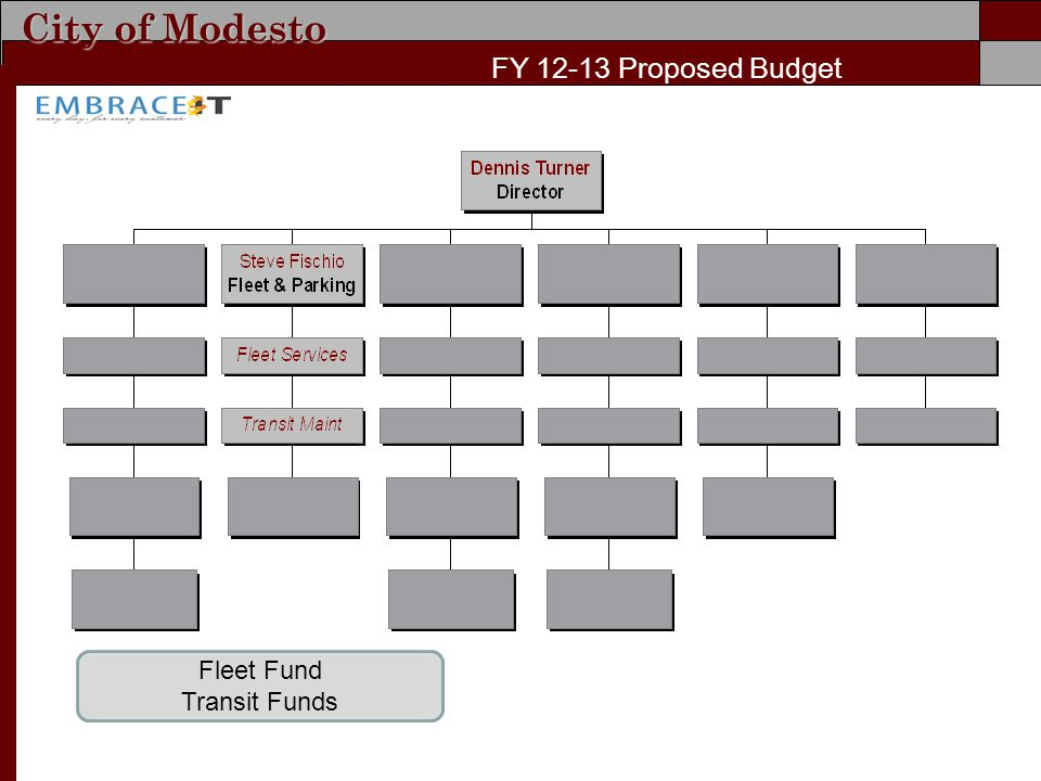 City of Modesto FY Proposed Budget Fleet Fund Transit Funds