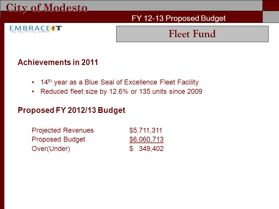 City of Modesto FY Proposed Budget Achievements in th year as a Blue Seal of Excellence Fleet Facility Reduced fleet size by 12.6% or 135 units since 2009 Proposed FY 2012/13 Budget Projected Revenues$5,711,311 Proposed Budget$6,060,713 Over(Under)$ 349,402 Fleet Fund