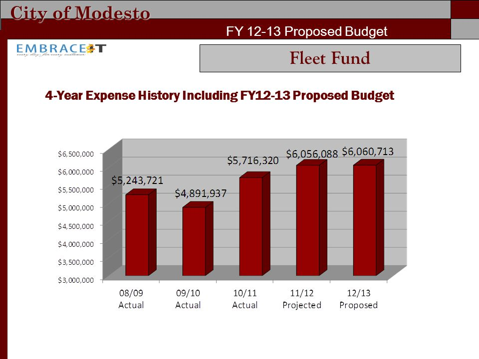 City of Modesto FY Proposed Budget 4-Year Expense History Including FY12-13 Proposed Budget Fleet Fund