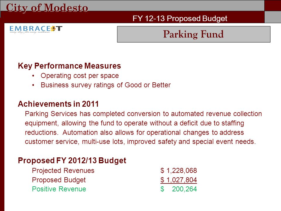 City of Modesto FY 12-13 Proposed Budget Key Performance Measures Operating cost per space Business survey ratings of Good or Better Achievements in 2011 Parking Services has completed conversion to automated revenue collection equipment, allowing the fund to operate without a deficit due to staffing reductions.