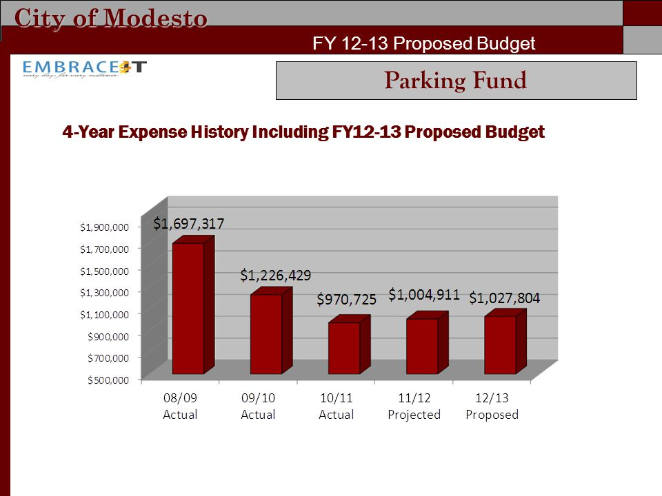 City of Modesto FY 12-13 Proposed Budget 4-Year Expense History Including FY12-13 Proposed Budget Parking Fund