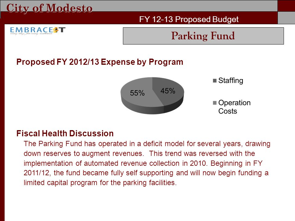 City of Modesto FY Proposed Budget Proposed FY 2012/13 Expense by Program Fiscal Health Discussion The Parking Fund has operated in a deficit model for several years, drawing down reserves to augment revenues.