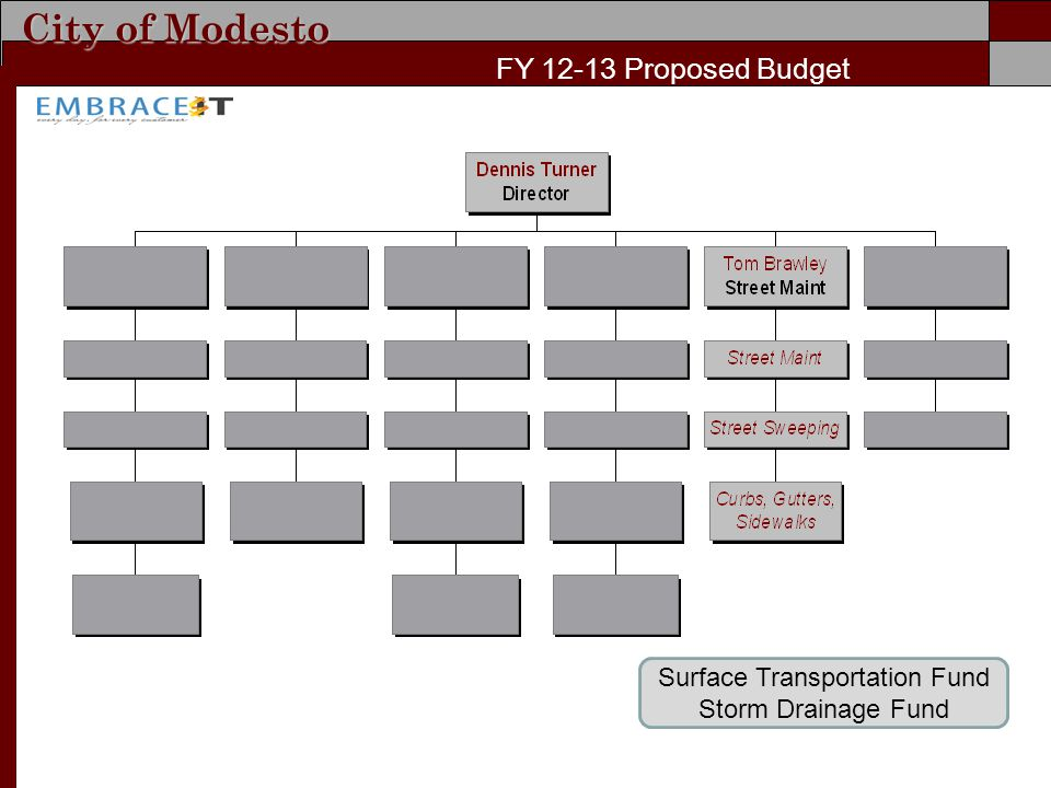 City of Modesto FY Proposed Budget Surface Transportation Fund Storm Drainage Fund