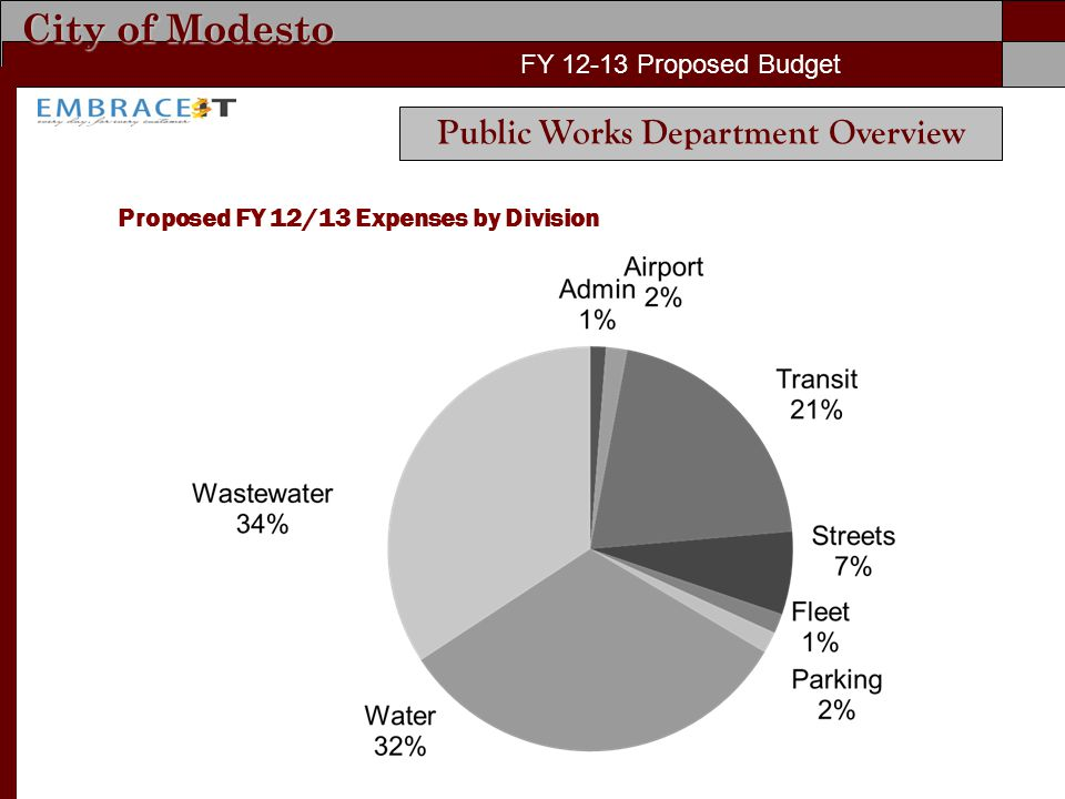 City of Modesto FY Proposed Budget Proposed FY 12/13 Expenses by Division FY Proposed Budget Public Works Department Overview