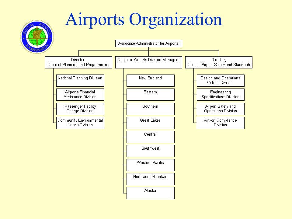 Airports Organization